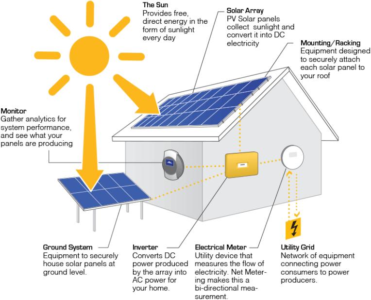 Instalação Solar